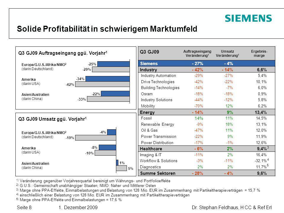 Solide Profitabilität in schwierigem Marktumfeld