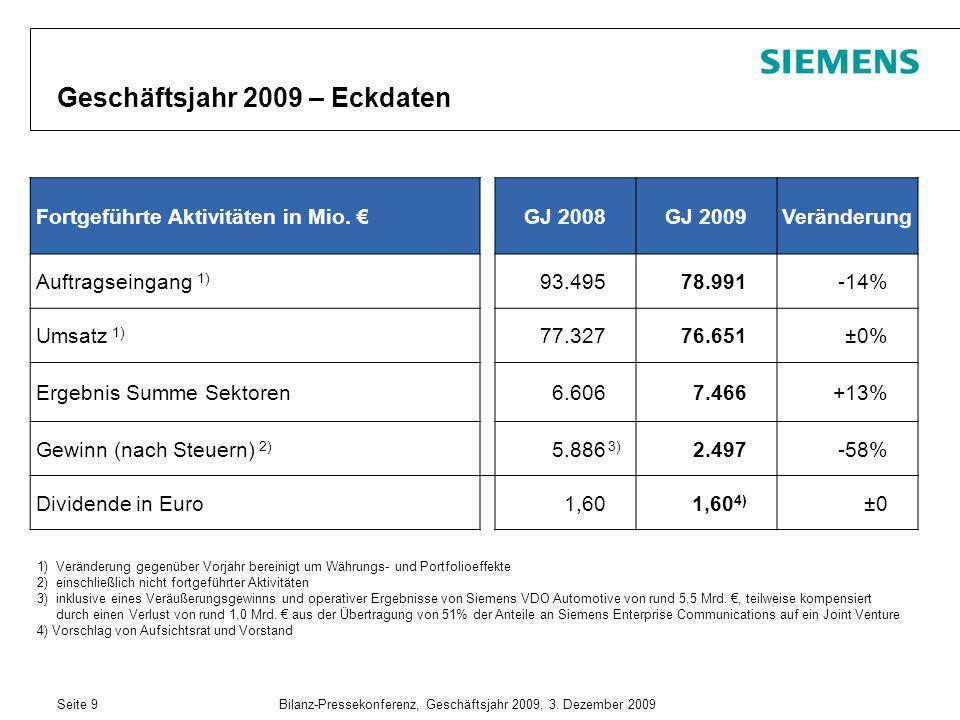 Geschäftsjahr 2009 – Eckdaten