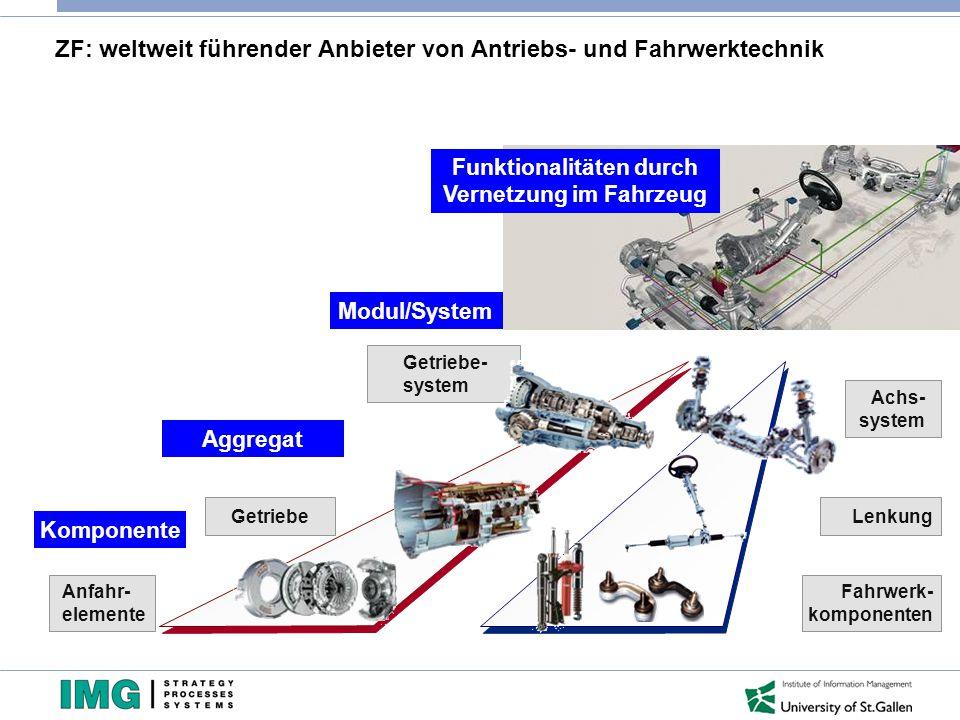 ZF: weltweit führender Anbieter von Antriebs- und Fahrwerktechnik