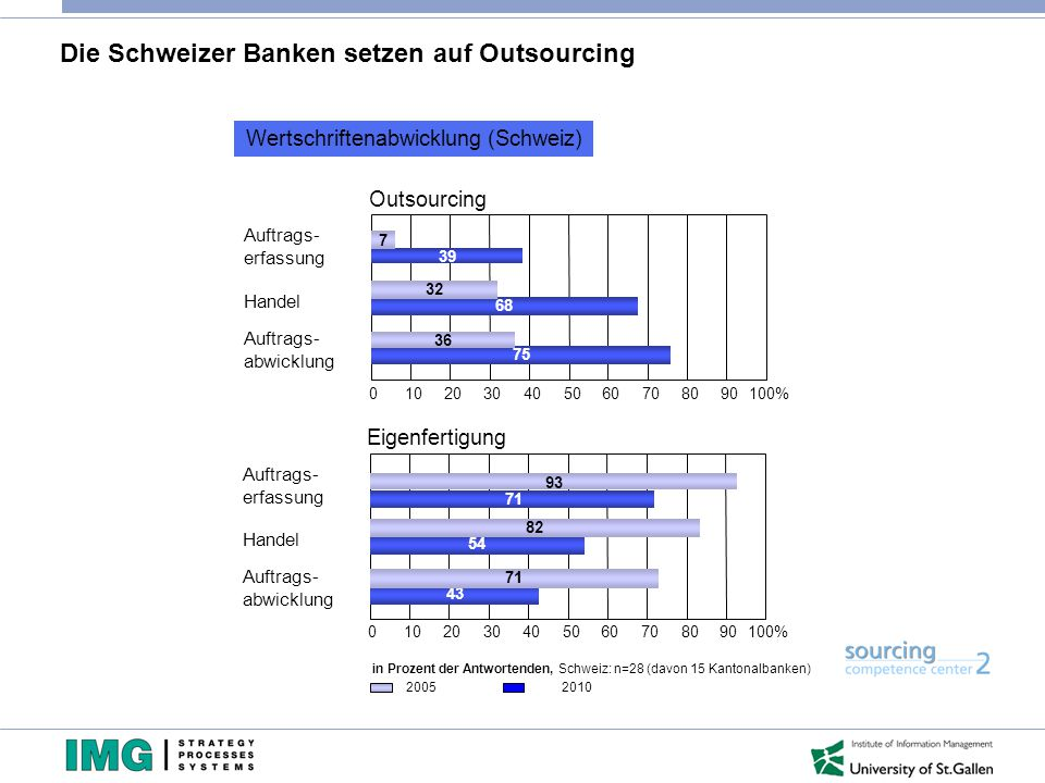 Die Schweizer Banken setzen auf Outsourcing