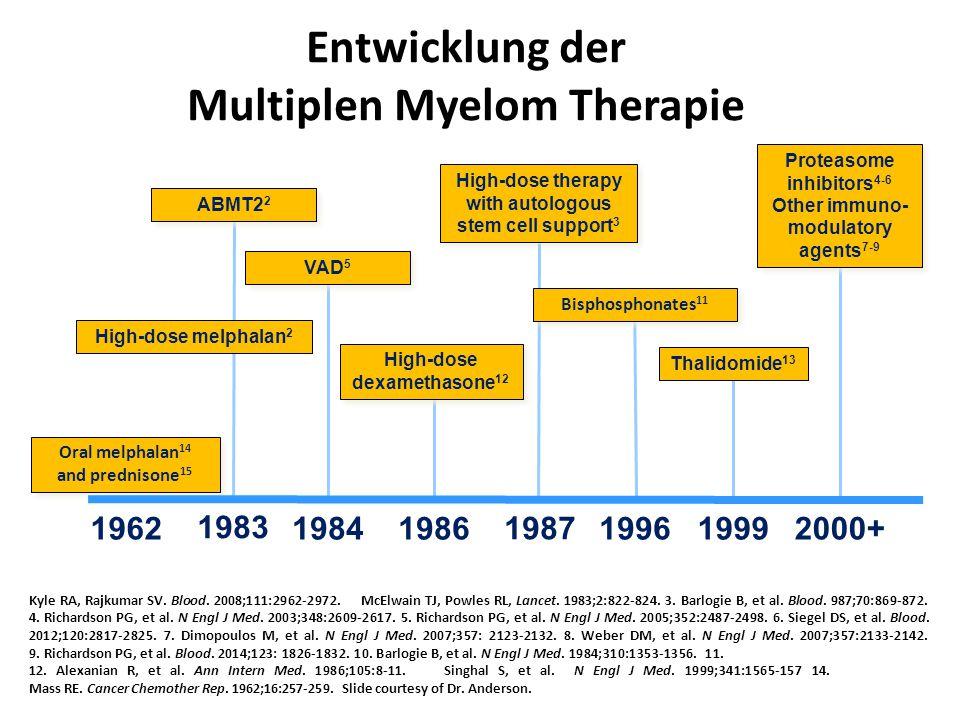 Entwicklung der Multiplen Myelom Therapie