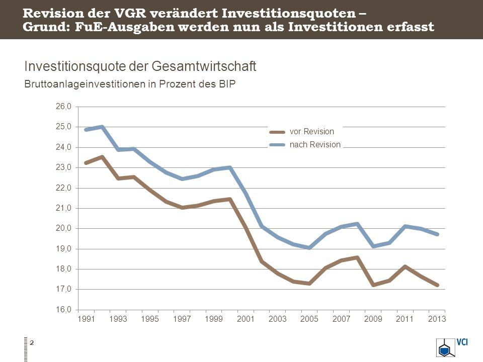 Investitionsquote der Gesamtwirtschaft
