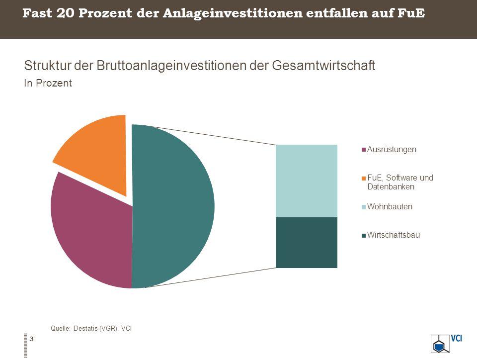 Fast 20 Prozent der Anlageinvestitionen entfallen auf FuE
