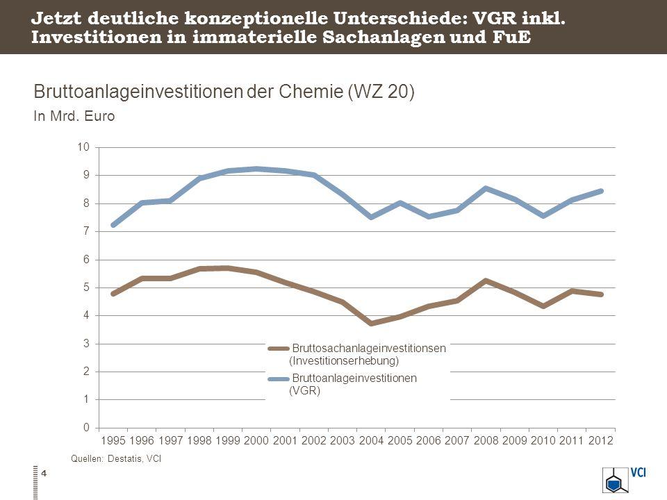 Bruttoanlageinvestitionen der Chemie (WZ 20)