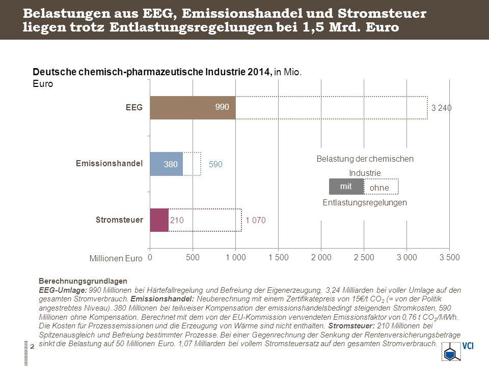 Belastungen aus EEG, Emissionshandel und Stromsteuer liegen trotz Entlastungsregelungen bei 1,5 Mrd. Euro