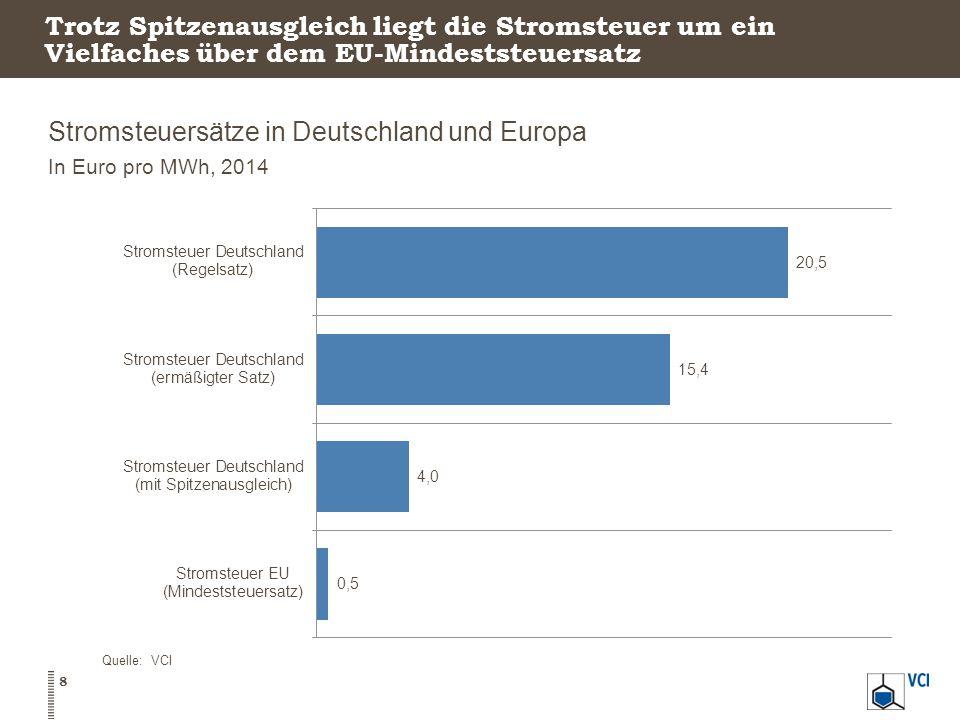 Stromsteuersätze in Deutschland und Europa