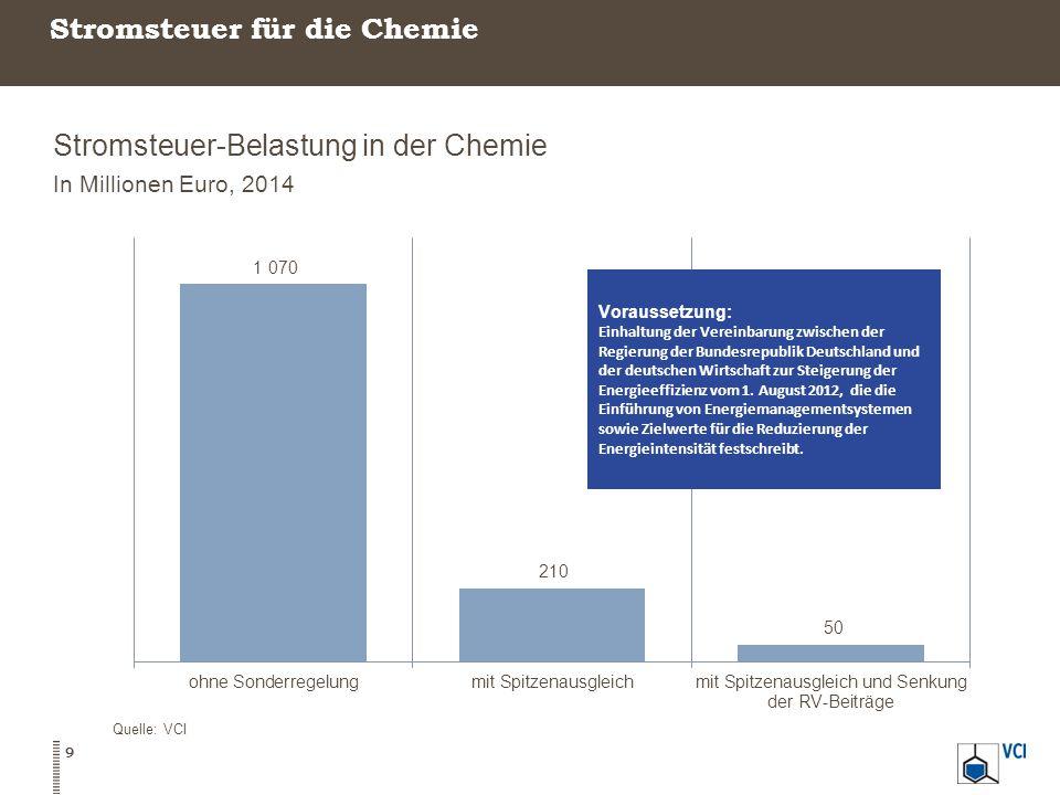 Stromsteuer für die Chemie