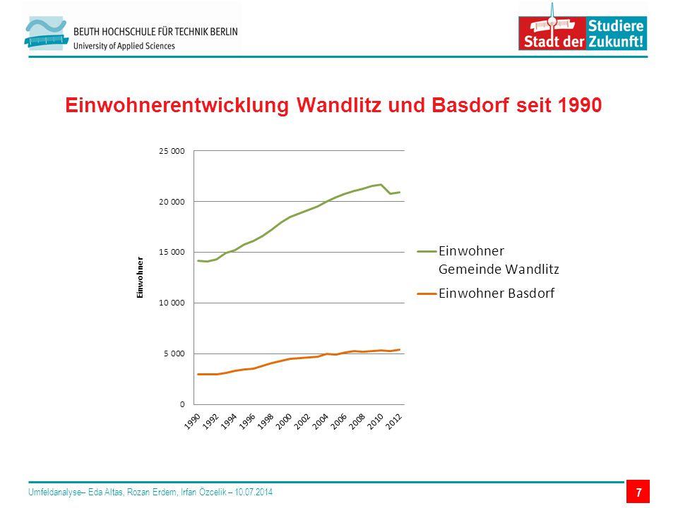 Einwohnerentwicklung Wandlitz und Basdorf seit 1990