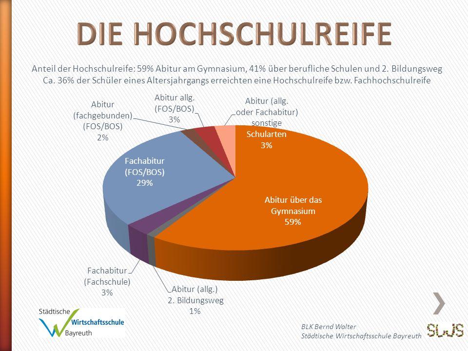 DIE HOCHSCHULREIFE Anteil der Hochschulreife: 59% Abitur am Gymnasium, 41% über berufliche Schulen und 2. Bildungsweg.