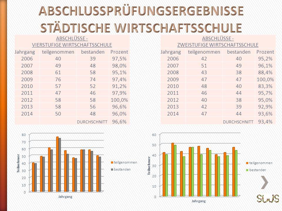 ABSCHLUSSPRÜFUNGSERGEBNISSE STÄDTISCHE WIRTSCHAFTSSCHULE