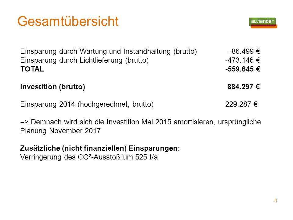 Gesamtübersicht Einsparung durch Wartung und Instandhaltung (brutto) -86.499 € Einsparung durch Lichtlieferung (brutto) -473.146 €