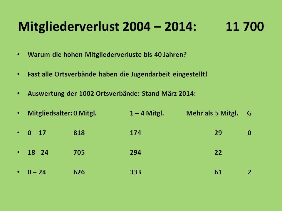 Mitgliederverlust 2004 – 2014: 11 700 Warum die hohen Mitgliederverluste bis 40 Jahren