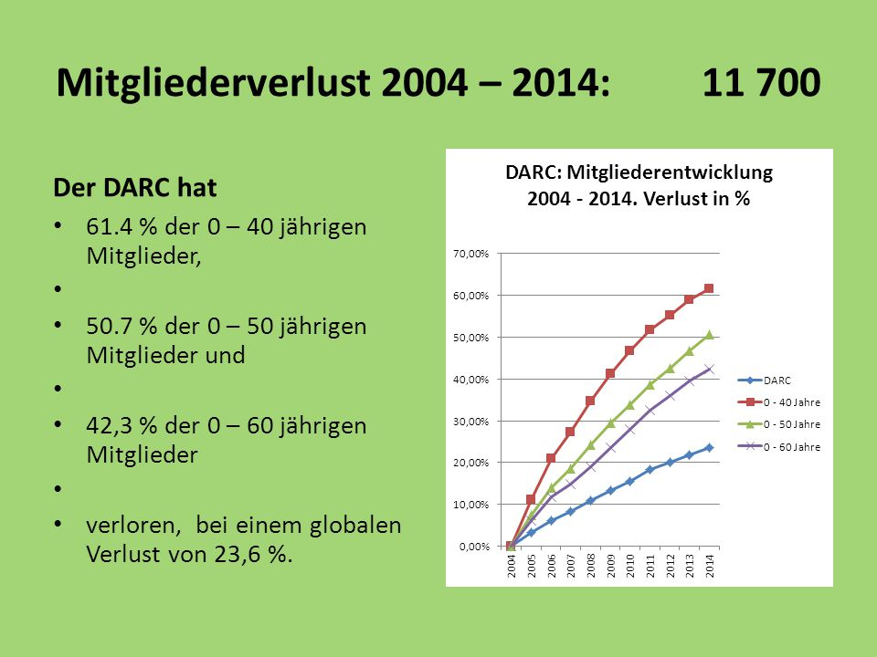 Mitgliederverlust 2004 – 2014: 11 700 Der DARC hat