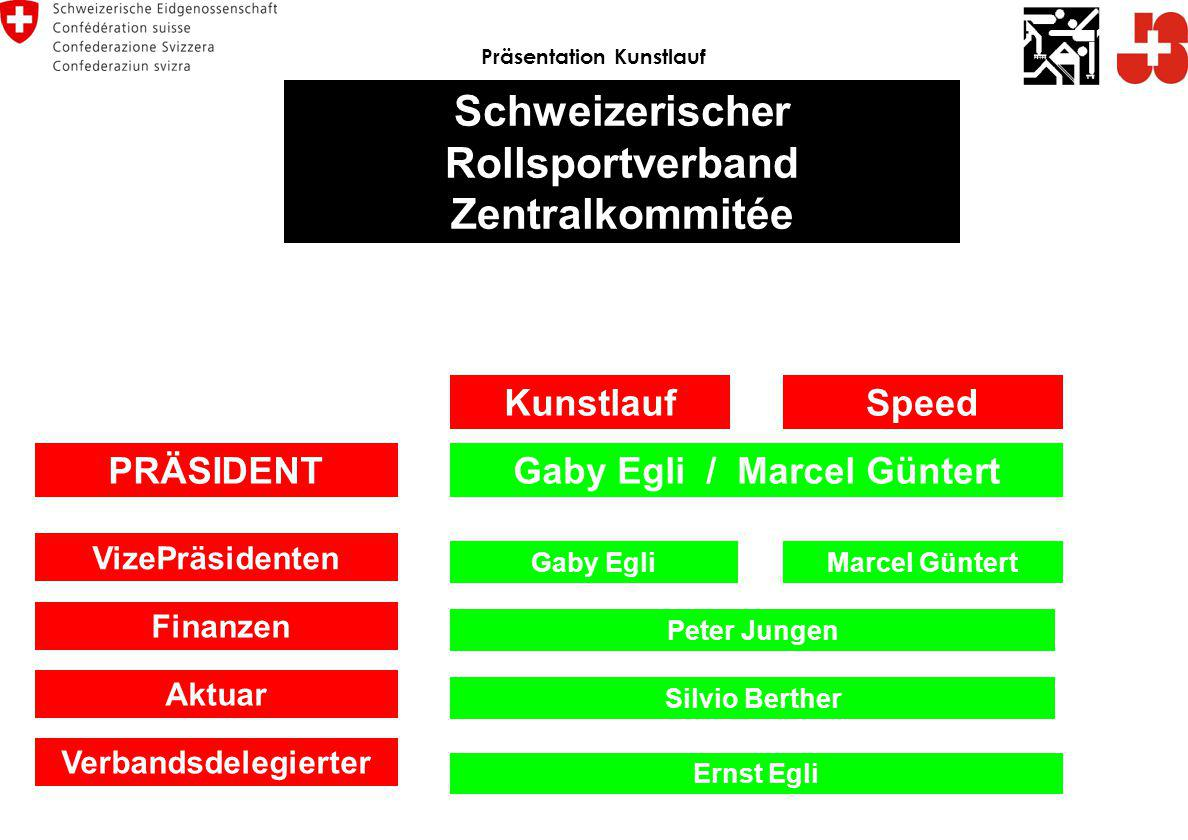 Schweizerischer Rollsportverband Zentralkommitée