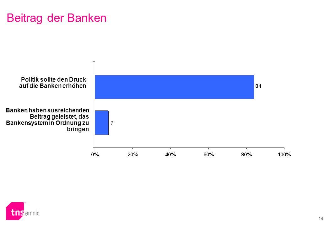 Beitrag der Banken Politik sollte den Druck auf die Banken erhöhen