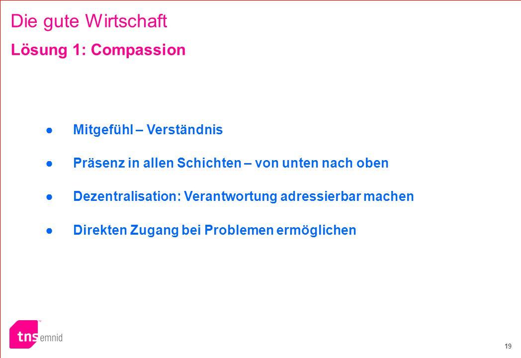 Die gute Wirtschaft Lösung 1: Compassion ● Mitgefühl – Verständnis