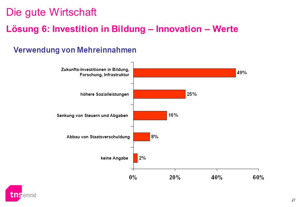 Die gute Wirtschaft Lösung 6: Investition in Bildung – Innovation – Werte. Verwendung von Mehreinnahmen.