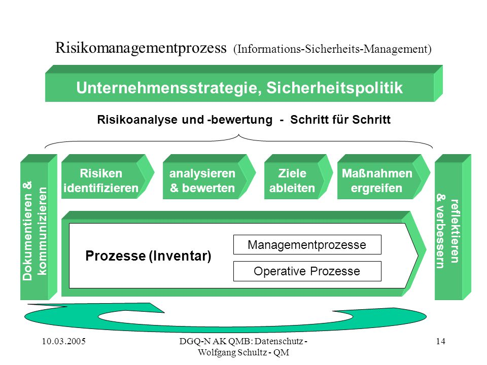 Risikomanagementprozess (Informations-Sicherheits-Management)