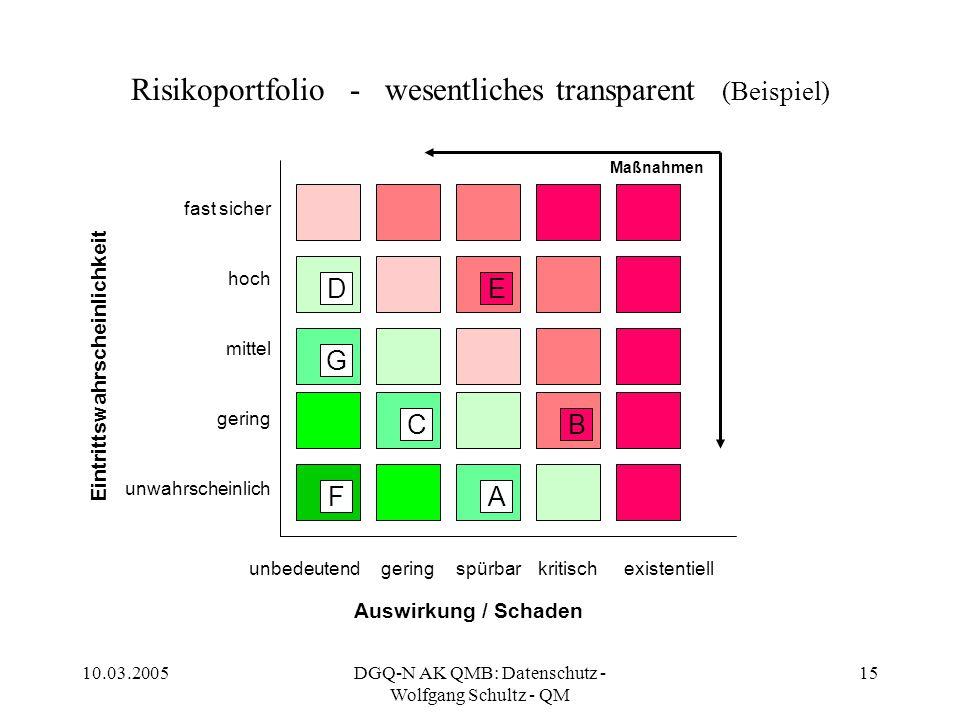 Risikoportfolio - wesentliches transparent (Beispiel)