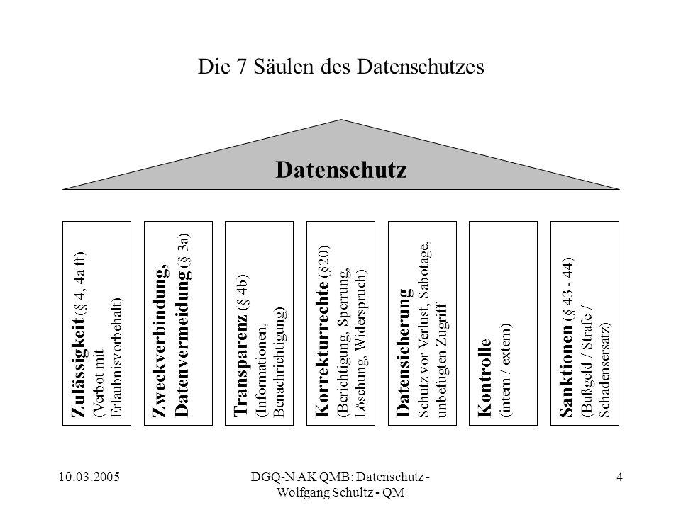 Die 7 Säulen des Datenschutzes