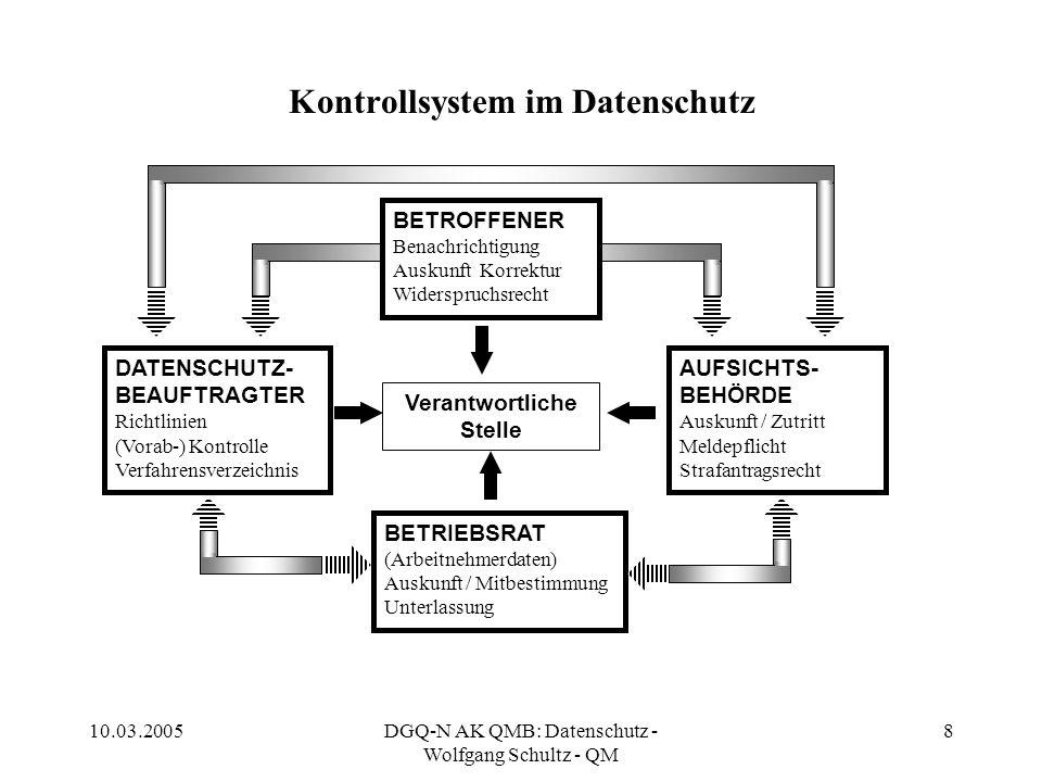 Kontrollsystem im Datenschutz