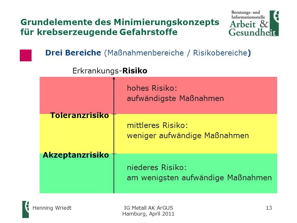 Grundelemente des Minimierungskonzepts für krebserzeugende Gefahrstoffe