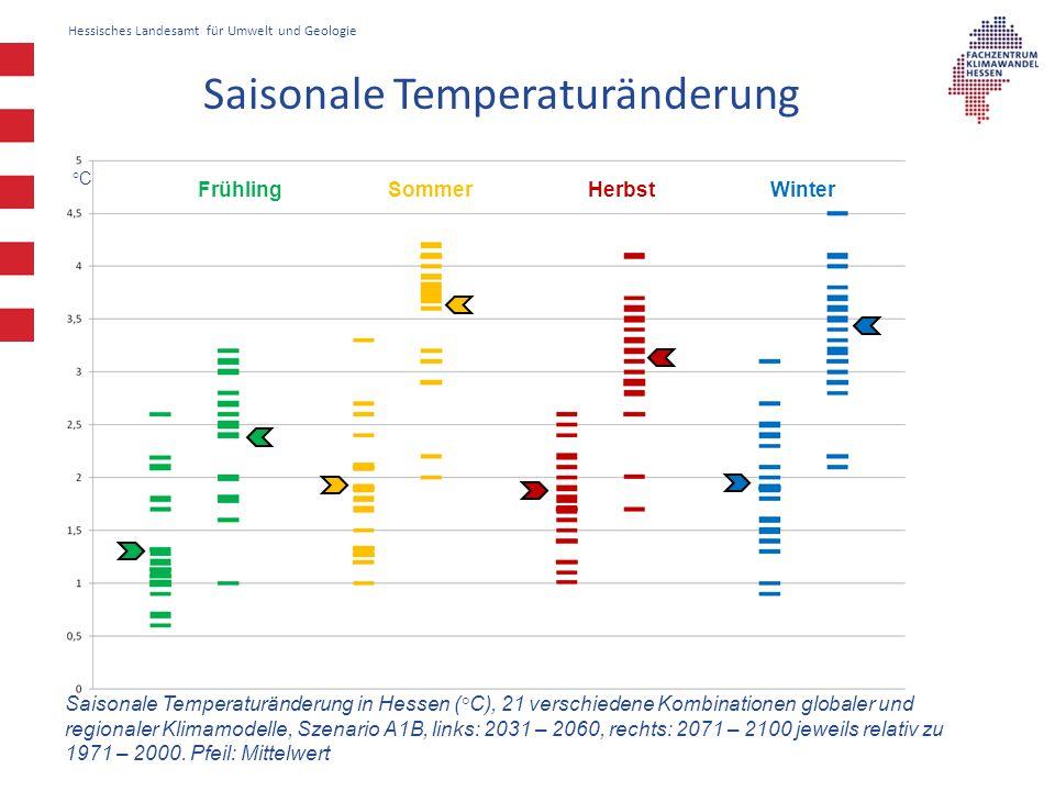 Saisonale Temperaturänderung