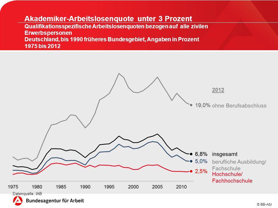 Arbeitslosenquote in den meisten akademischen Berufsgruppen sehr gering Studienfachbezogene Arbeitslosenquoten für ausgewählte Studienfachrichtungen in Prozent Deutschland 2012