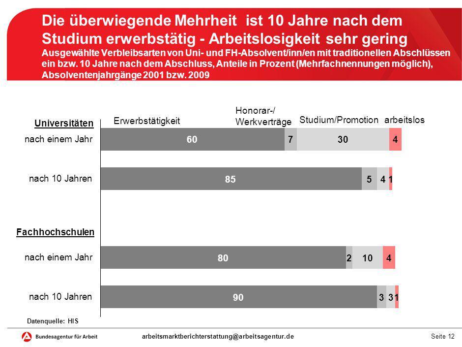 Drei Viertel der beschäftigten ausländischen Akademiker/innen haben einen europäischen Pass Top 15 der sozialversicherungspflichtig beschäftigten Akademiker/innen mit ausländischem Pass und Anteil nach Nationalität Deutschland, 30.06.2013