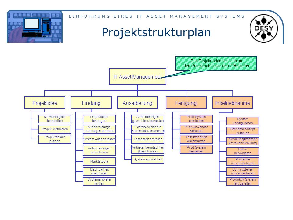 Projektstrukturplan IT Asset Management Projektidee Ausarbeitung