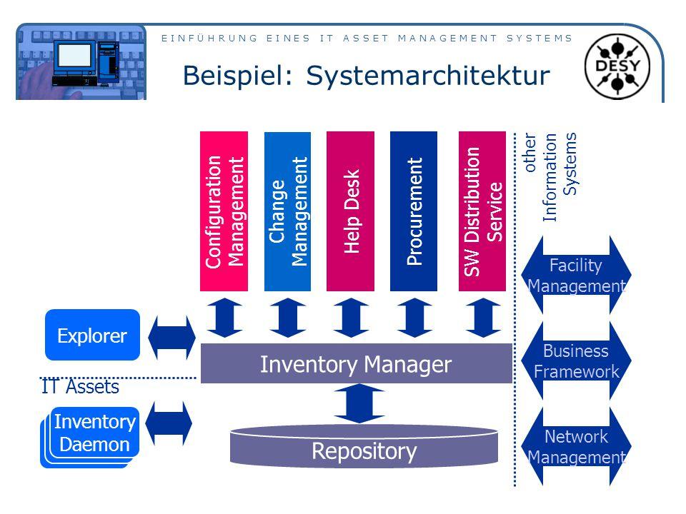 Beispiel: Systemarchitektur