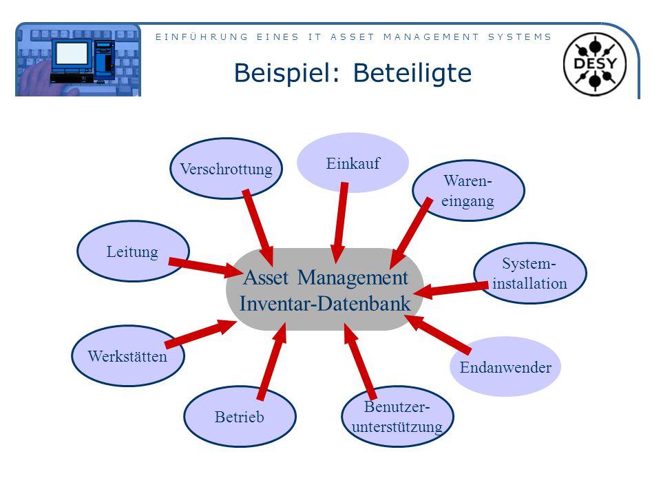 Beispiel: Beteiligte Asset Management Inventar-Datenbank Einkauf