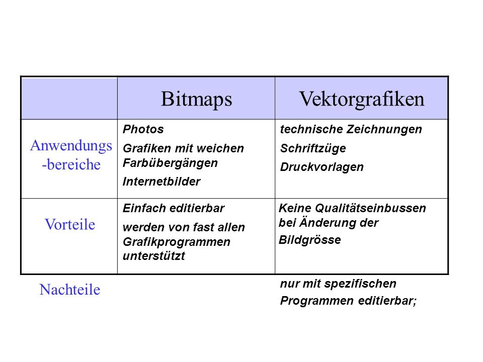 Bitmaps Vektorgrafiken Anwendungs-bereiche Vorteile Nachteile Photos