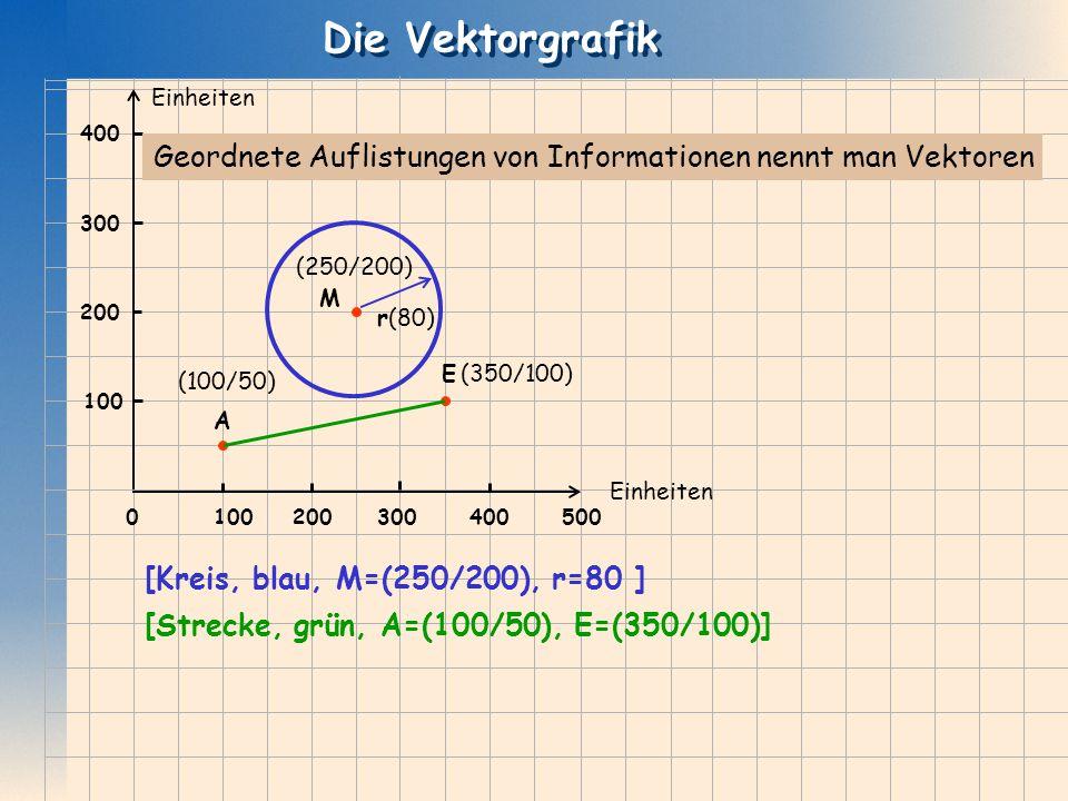 Die Vektorgrafik 200. 300. 400. 500. 100. Einheiten. Geordnete Auflistungen von Informationen nennt man Vektoren.