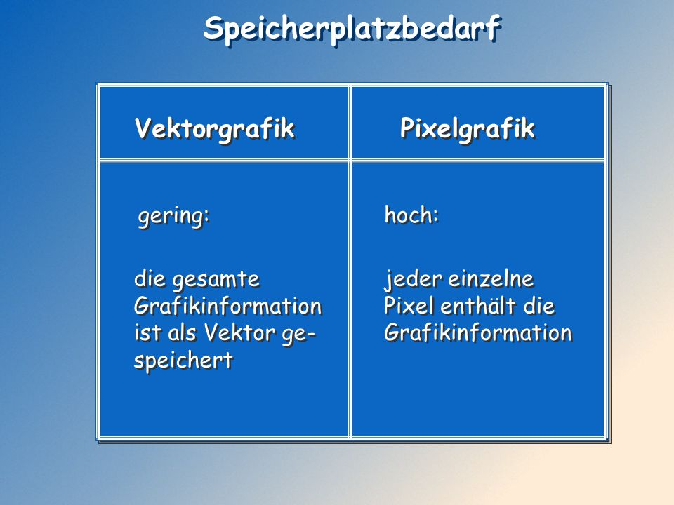 Speicherplatzbedarf Vektorgrafik Pixelgrafik gering: hoch: