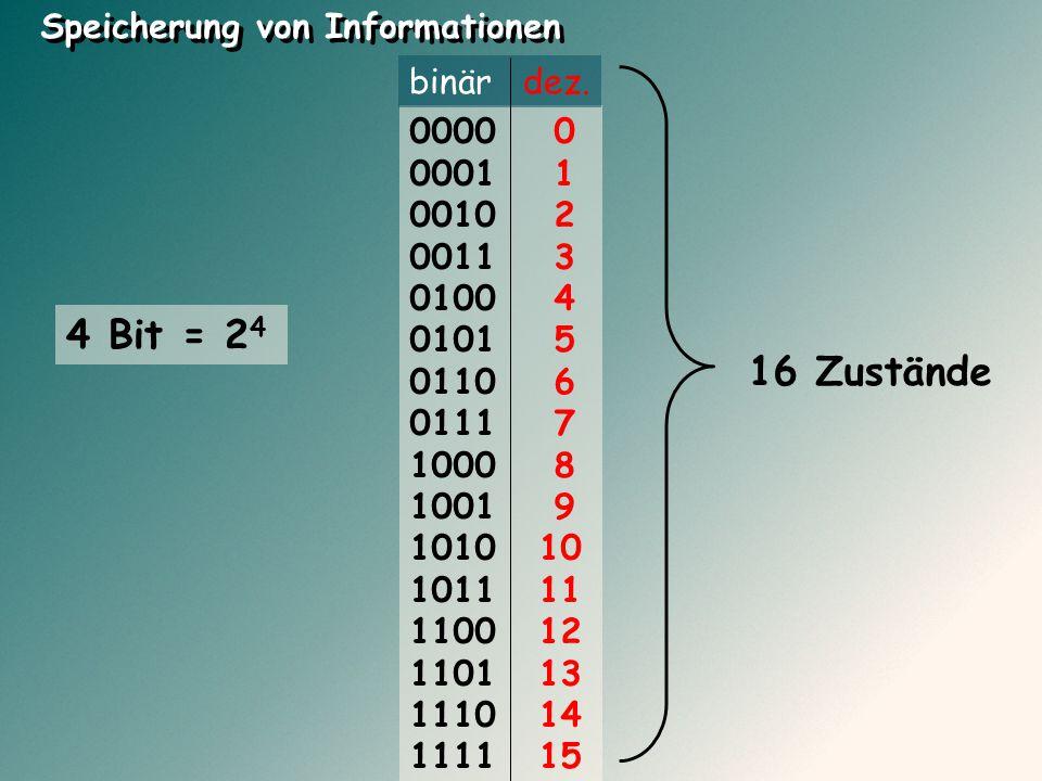 4 Bit = 24 16 Zustände Speicherung von Informationen binär dez. 0000 0