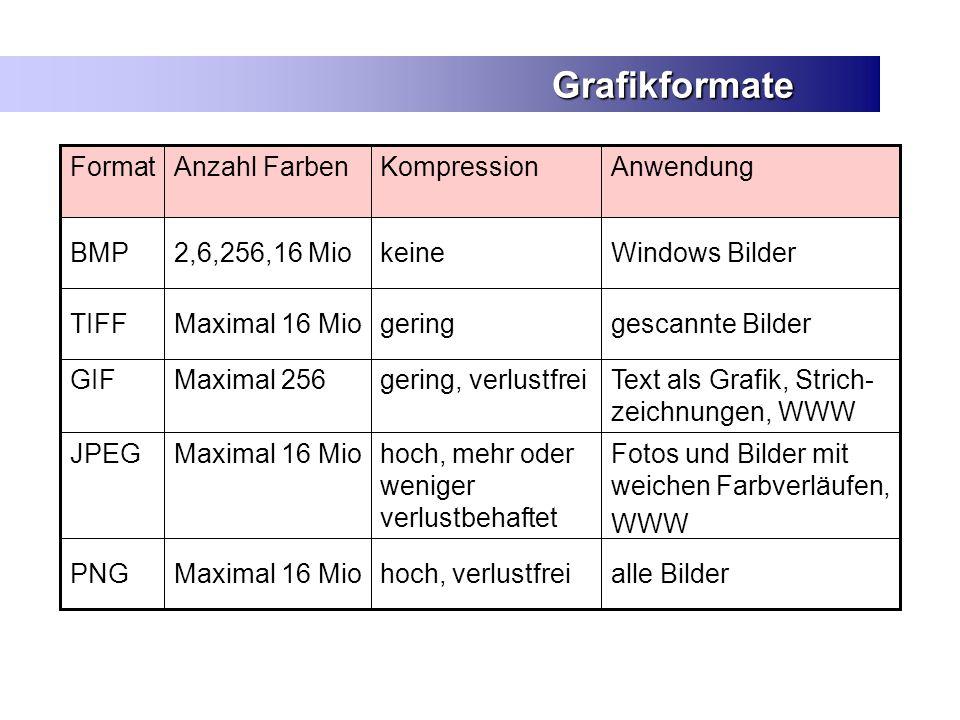 Grafikformate Format Anzahl Farben Kompression Anwendung
