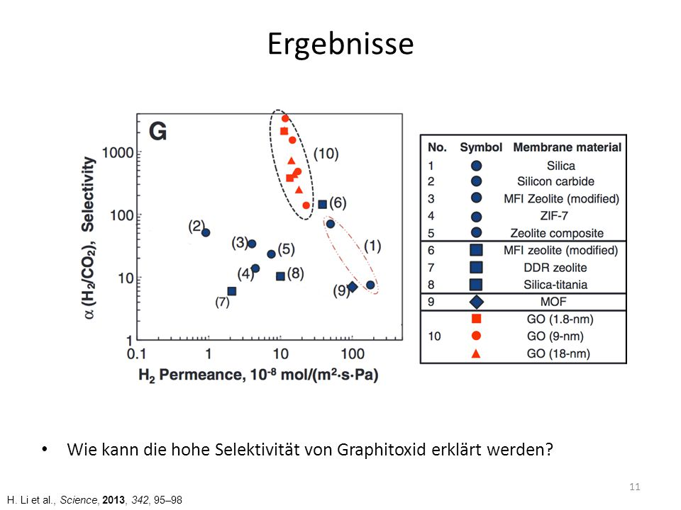 Ergebnisse Wie kann die hohe Selektivität von Graphitoxid erklärt werden.