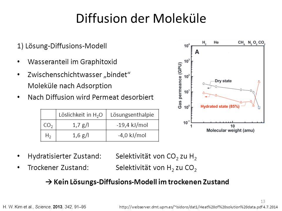 Diffusion der Moleküle