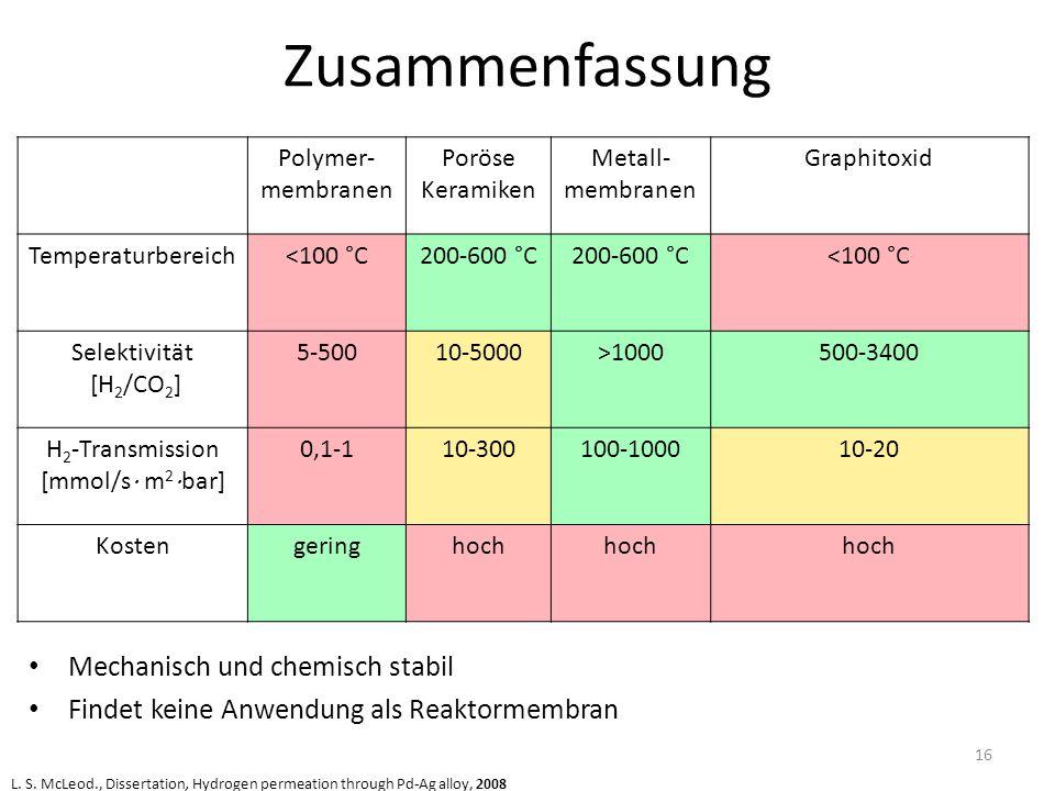 Zusammenfassung Mechanisch und chemisch stabil