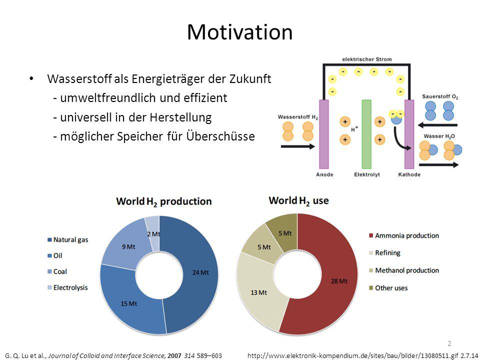 Motivation Wasserstoff als Energieträger der Zukunft