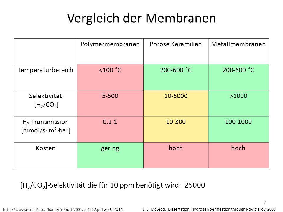 Vergleich der Membranen