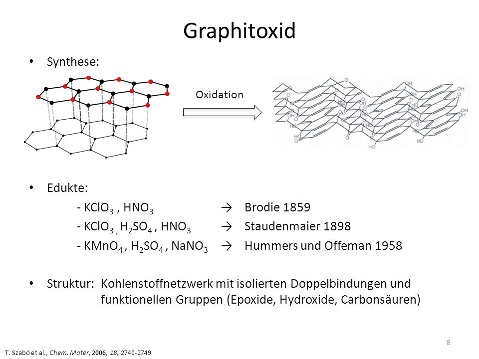 Graphitoxid Synthese: Edukte: - KClO3 , HNO3 → Brodie 1859