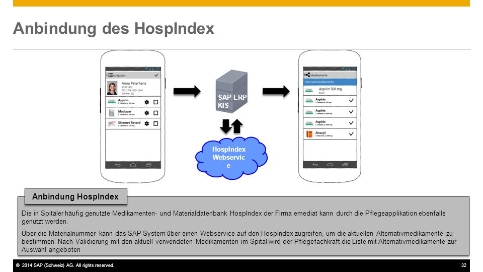Anbindung des HospIndex