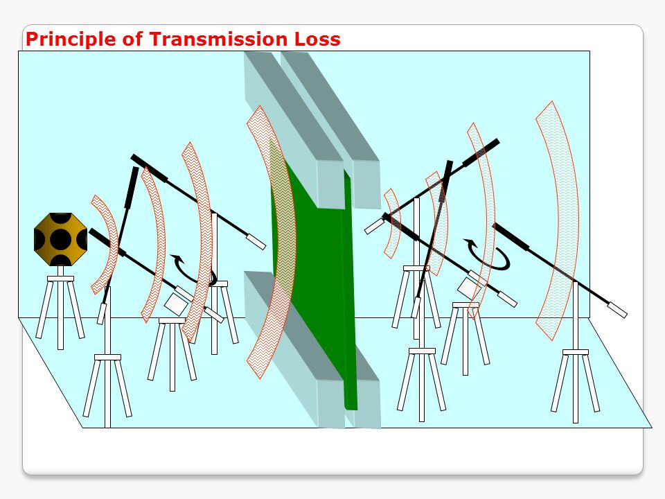 Principle of Transmission Loss
