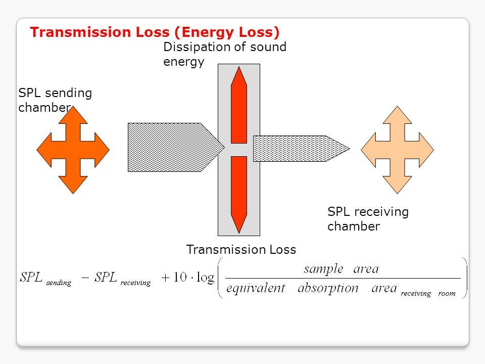 Transmission Loss (Energy Loss)