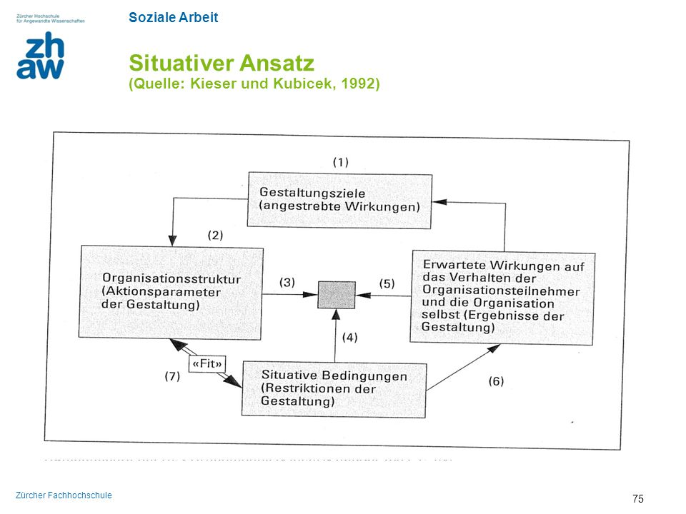 Situativer Ansatz (Quelle: Kieser und Kubicek, 1992)