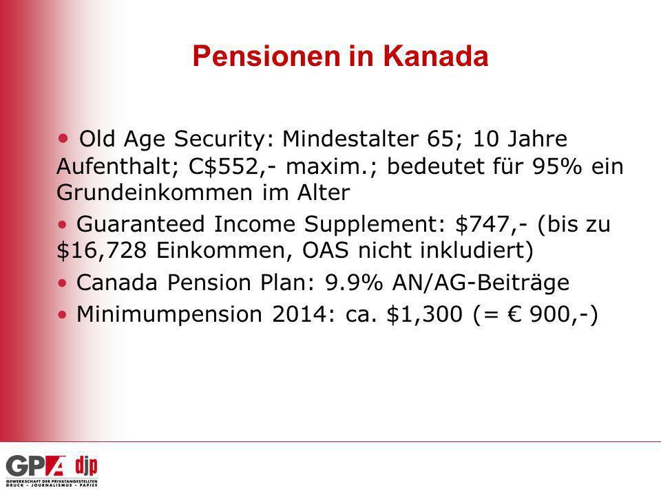 Pensionen in Kanada Old Age Security: Mindestalter 65; 10 Jahre Aufenthalt; C$552,- maxim.; bedeutet für 95% ein Grundeinkommen im Alter.