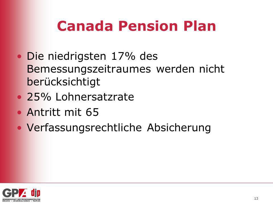 Canada Pension Plan Die niedrigsten 17% des Bemessungszeitraumes werden nicht berücksichtigt. 25% Lohnersatzrate.