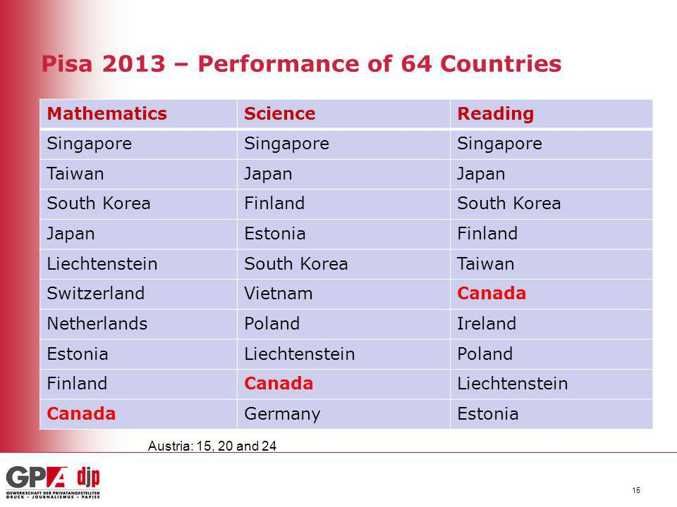 Pisa 2013 – Performance of 64 Countries